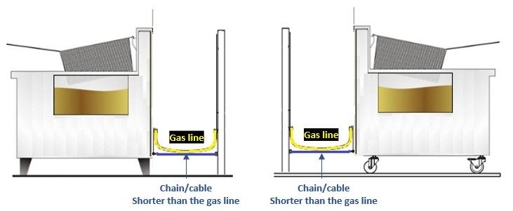 Chain and Gas Line Placement.